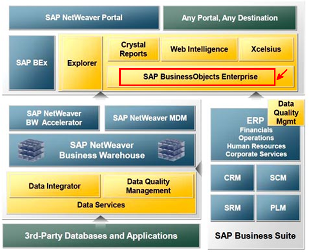 SAP Business Objects (BO) Certification Cost and Course Duration in ...