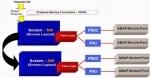 Module Pool Program