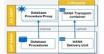 ABAP Managed Database Procedure (AMDP) in HANA