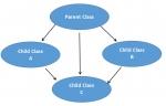 Hybrid Inheritance Sample Program in C++