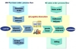 SAP ERP SCM Logistics Execution System (LES) and its Functionalities