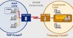 SAP ROUTER Installation