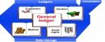 SAP FICO Configuration Guide