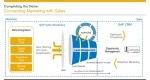 Integration of SAP Hybris Marketing with CRM (Customer Relationship Management)