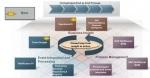 SAP NetWeaver Process Orchestration