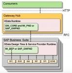 Deployment Option for SAP Gateway