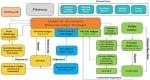 SAP FI (Financial Accounting) Module