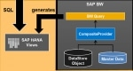 Looking External SAP HANA view for a BW Query