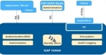 SAP HANA Security Interview Question and Answer