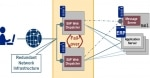 SAP Dispatcher and its Functions
