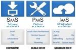 Various Aspect of Cloud Computing with Saas, Iaas and Paas