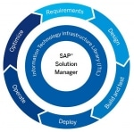 SAP Solution Manager Module Certification Cost and Course Duration in India