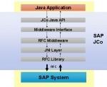 SAP Java Connector (SAP JCo)