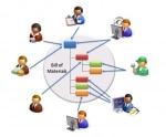 SAP BOM Tcode (Transaction codes)