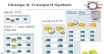 Correction and Transport System  (CTS)
