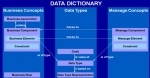 Difference between Data Dictionary and Data Repository