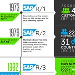 SAP Versions Release and History of Evolution