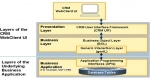 SAP CRM WebClient UI Framework and Its Role for Business.
