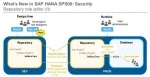 SAP HANA Security- Types and Features