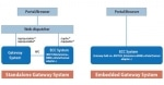 Install a SAP Standalone Gateway on Windows Server 2008 or Windows Server 2008 R2