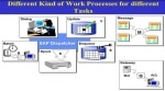 Work Process Types in SAP