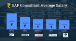 SAP Consultant Salary and How to become SAP Consultant