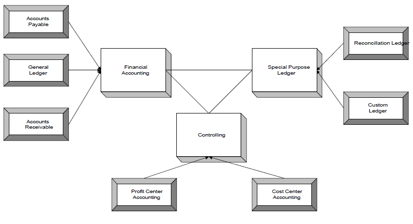 sap table relations version 1 0 0 in sap abap