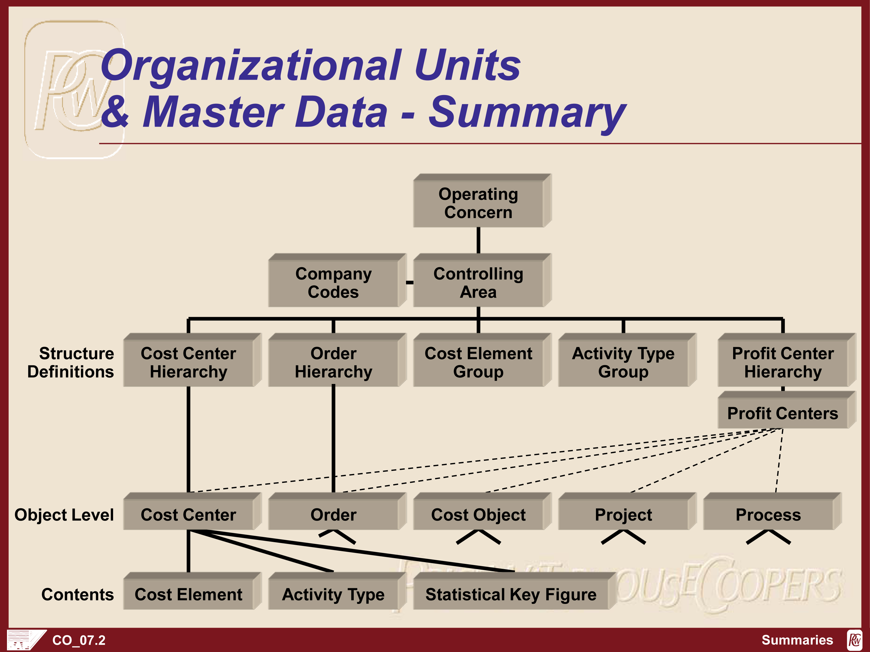 organizational summary Learn about the main organizational types identified by guru henry mintzberg,  their advantages and disadvantages, and when they should be used.
