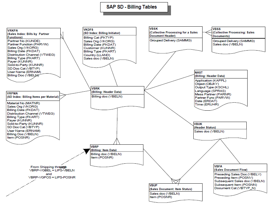 Mm tables in sap pdf preview