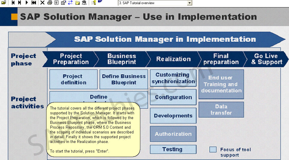Sap crm scenarios and solution manager content sap easy access user menu for britta ollrogge you get access to the different project phases via the user menu of the sap solution manager malvernweather Gallery
