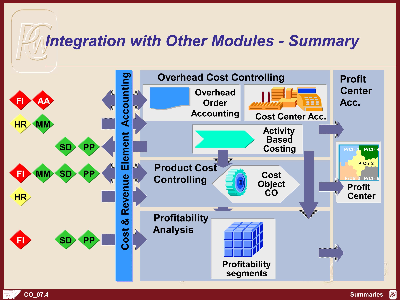 All SAP Modules Videos Materials SAP Video Courses - softwaremonster