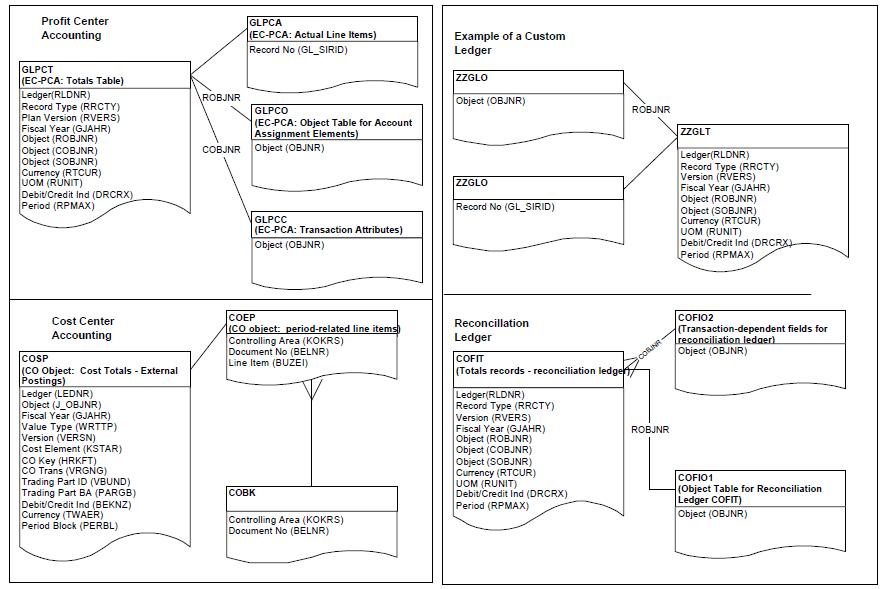 sap tables diagram
