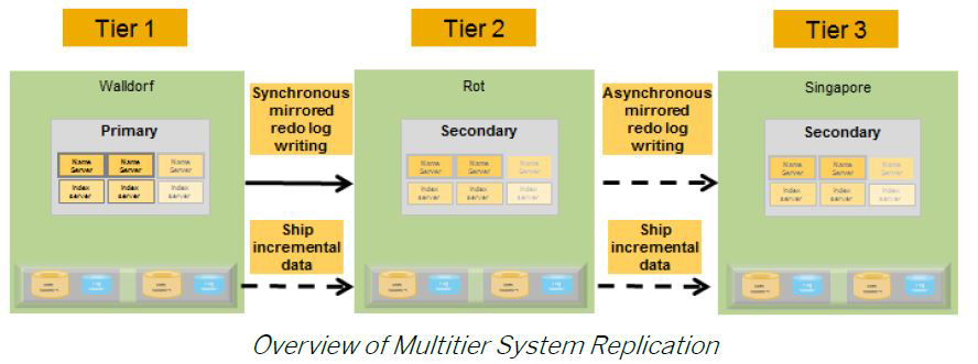 multitier system replication