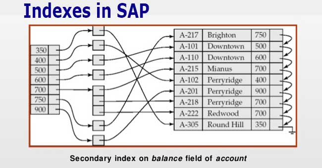 Indexes in SAP
