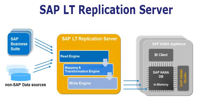 What Is Sap Lt Slt Replication Server Salient