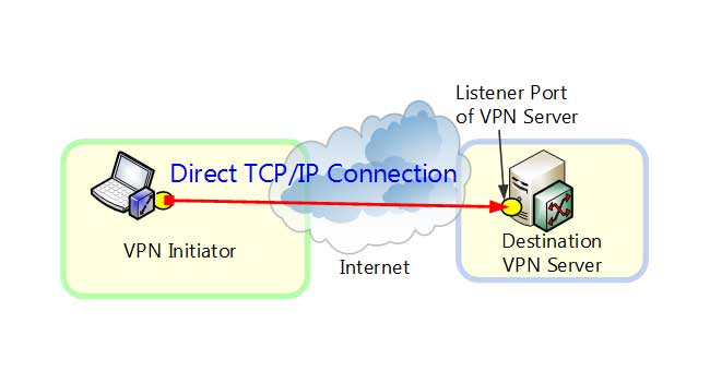 why tcp  ip connection breaking down