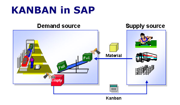 sap kanban and implementation considerations in sap pp