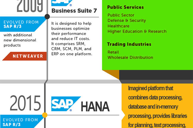 Sap Versions Release And History Of Evolution Stechies
