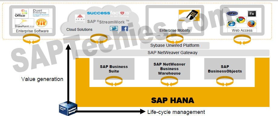 A practical guide to sap netweaver business warehouse 70