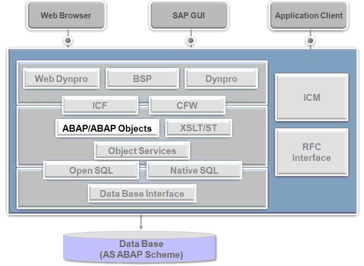 SAP-ABAP-Stechies
