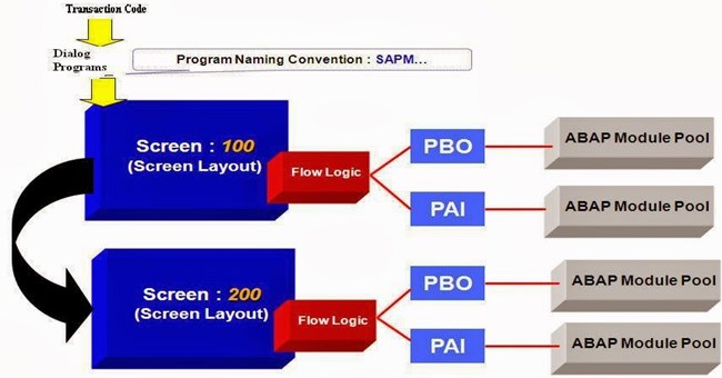 Module Pool Programming Tips for Interview Questions in SAP ABAP