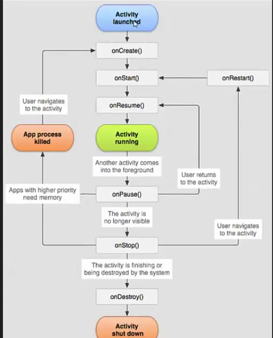 Activity lifecycle diagram in android android activity lifecycle diagram ccuart Choice Image