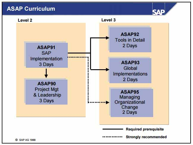 ASAP-Curriculum
