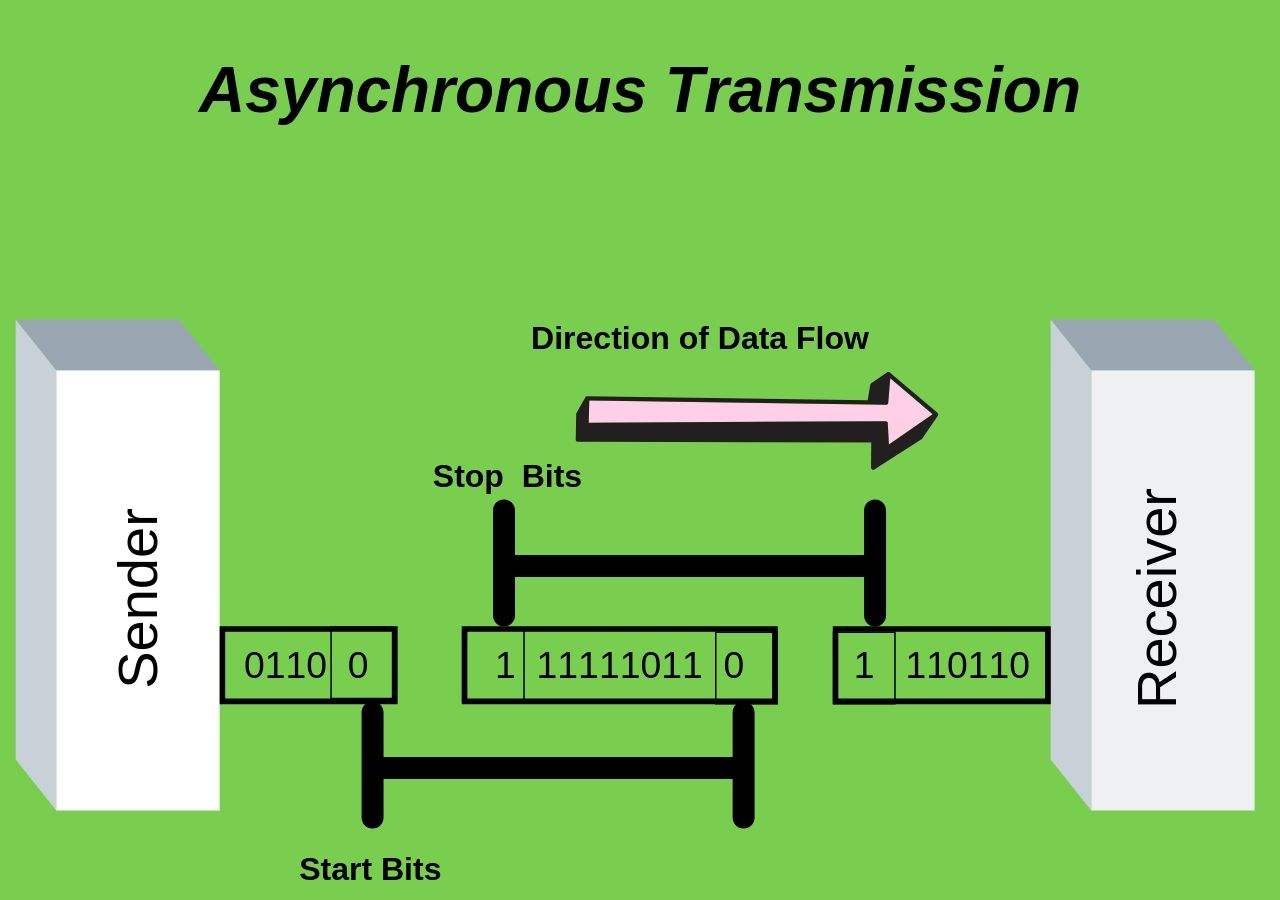 Asynchronous-Transmission-Difference between Synchronous and Asynchronous