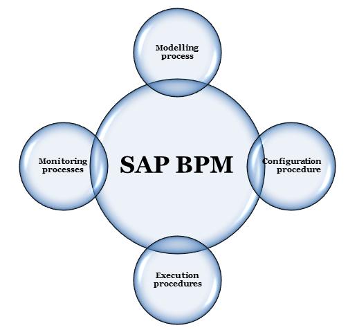 What Is Sap Bpm Business Process Management Course