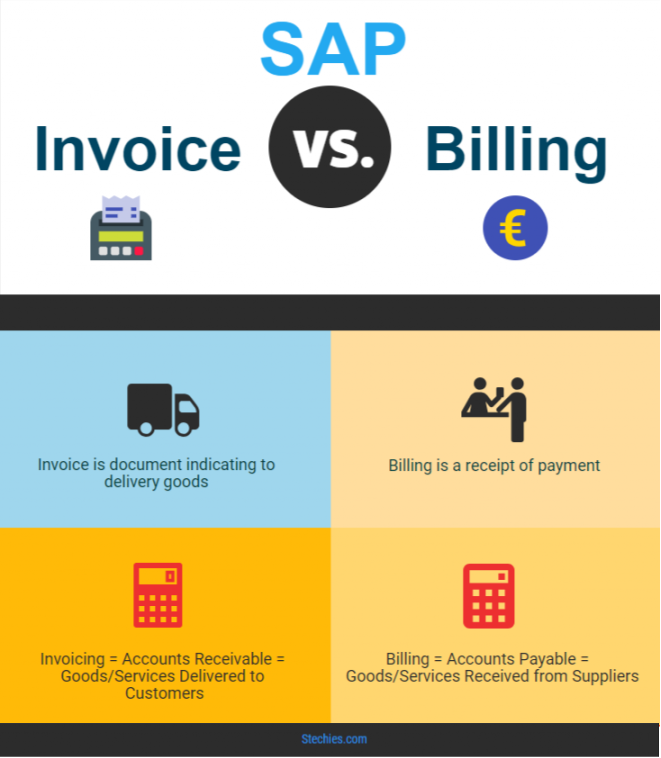 difference between invoice and billing in sap sd