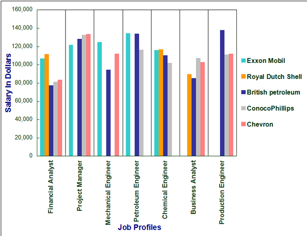 Top Oil and Gas Companies salary structure Stechies
