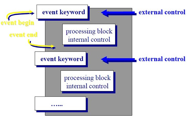 Concept-of-Flow-Control-in-ABAP