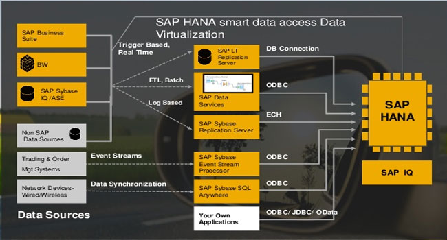 Data Provisioning Overview in SAP HANA