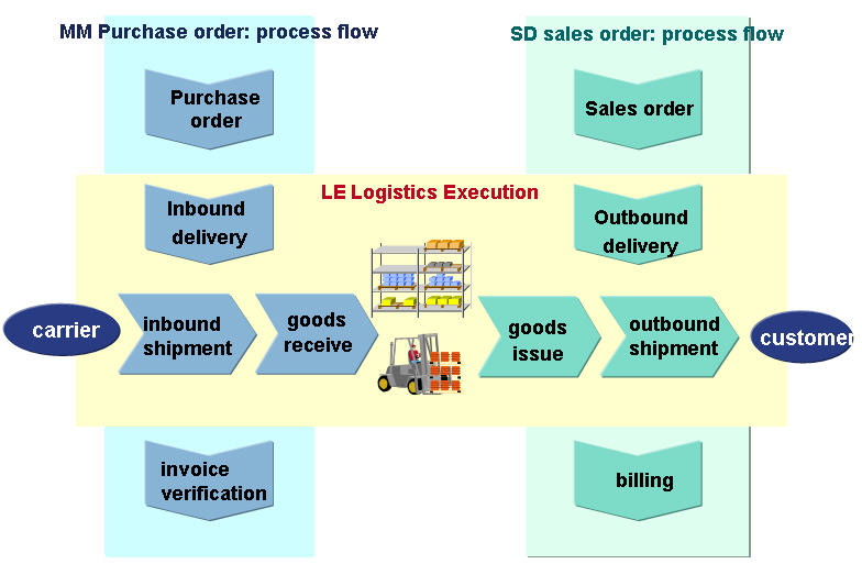 Sap Erp Scm Logistics Execution System Les And Its